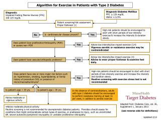 Algorithm for Exercise in Patients with Type 2 Diabetes