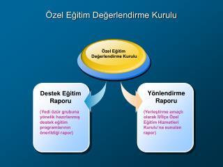 Özel Eğitim Değerlendirme Kurulu
