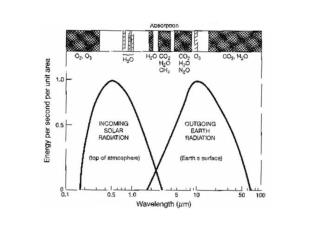 atmosphere is transparent for  visible light
