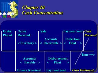 Chapter 10 Cash Concentration