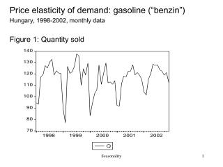 "Price elasticity of demand: gasoline (""benzin"")  Hungary, 1998-2002, monthly data"