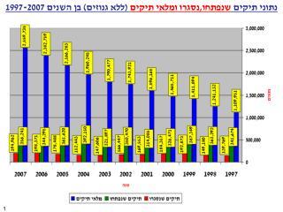 נתוני תיקים  שנפתחו,נסגרו ומלאי תיקים  (ללא גנוזים) בן השנים 1997-2007