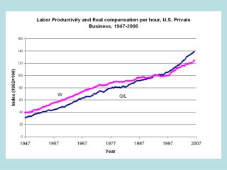 Growth of U.S. Real GDP, Employment and Productivity, 1980-1994