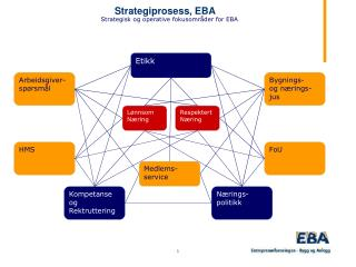 Strategiprosess, EBA