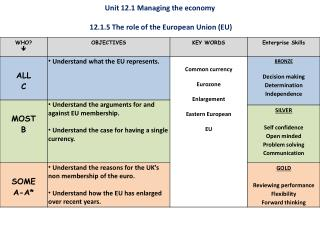 Unit 12.1 Managing the economy  12.1.5 The role of the European Union (EU)