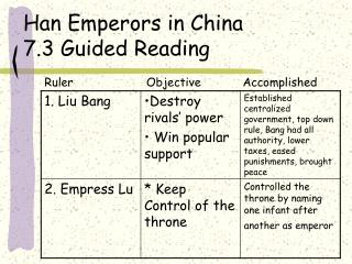 Han Emperors in China 7.3 Guided Reading