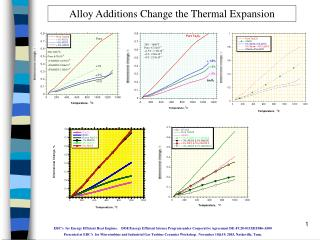 Alloy Additions Change the Thermal Expansion