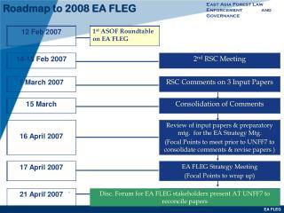 Roadmap to 2008 EA FLEG