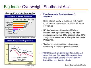 Why Overweight Southeast Asia? : Defensive