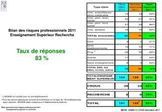 Bilan des risques professionnels 2011 Enseignement Supérieur Recherche