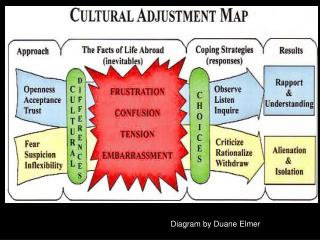 Diagram by Duane Elmer