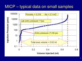 MICP – typical data on small samples