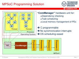 MPSoC Programming Solution