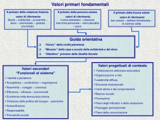 Valori primari fondamentali