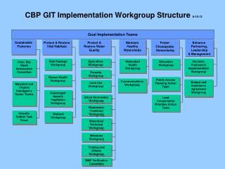 CBP GIT Implementation Workgroup Structure  8-15-13