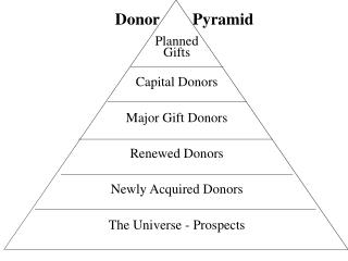 Planned  Gifts Capital Donors Major Gift Donors Renewed Donors Newly Acquired Donors