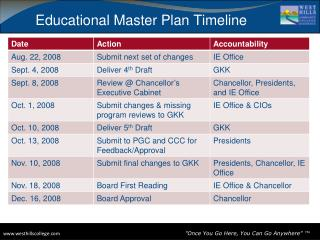 Educational Master Plan Timeline