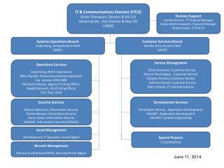 IT & Communications Division (ITCD) Victor Thompson , Director & HQ CIO