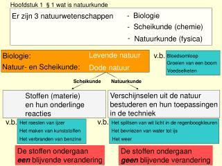 Hoofdstuk 1 §1 wat is natuurkunde
