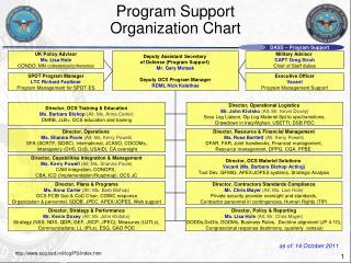 Program Support  Organization Chart