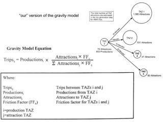 """our"" version of the gravity model"