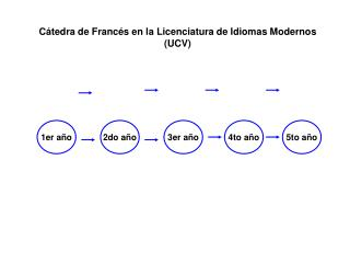 Cátedra de Francés en la Licenciatura de Idiomas Modernos (UCV)