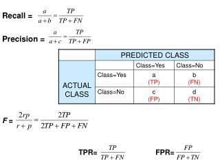 Recall = Precision = F  =