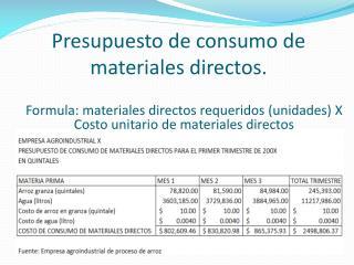 Presupuesto de consumo de materiales directos.