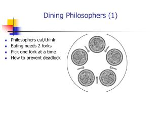 Dining Philosophers (1)