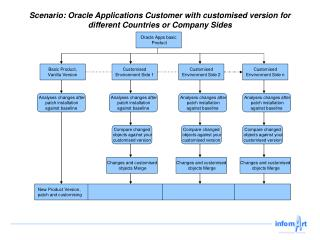 Oracle Apps basic  Product