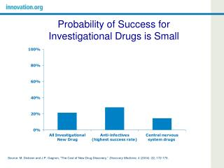 Probability of Success for Investigational Drugs is Small