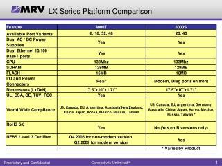 LX Series Platform Comparison