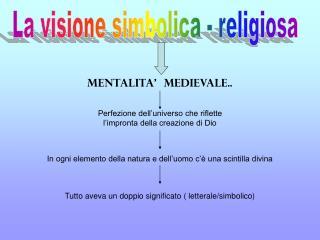 La visione simbolica - religiosa