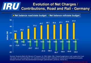 Evolution of Net Charges / Contributions, Road and Rail - Germany