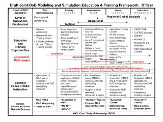 Draft Joint/DoD Modeling and Simulation Education & Training Framework:  Officer