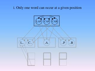 i. Only one word can occur at a given position