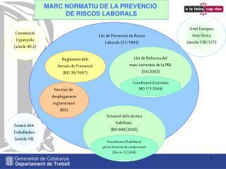 Reglament dels Serveis de Prevenció (RD 39/1997)