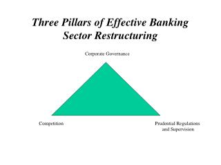 Three Pillars of Effective Banking Sector Restructuring