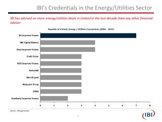 IBI's Credentials in the Energy/Utilities Sector