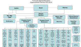 Tri-County Special Education Organizational Chart for 2013-2014