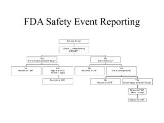 FDA Safety Event Reporting