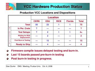 VCC Hardware Production Status