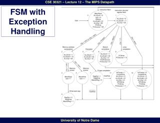 FSM with Exception Handling