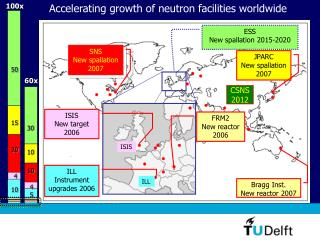 Neutron sources world-wide