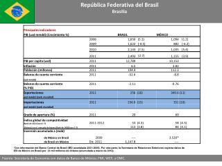 República Federativa del Brasil Brasilia