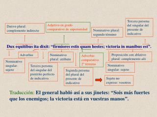 """Dux equitibus ita dixit: """"firmiores estis quam hostes; victoria in manibus est""""."""