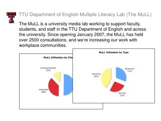 TTU Department of English Multiple Literacy Lab (The MuLL)