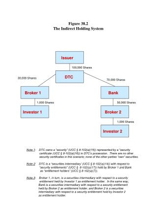 Figure 38.2 The Indirect Holding System