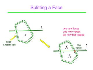 Splitting a Face