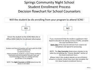 Springs Community Night School Student Enrollment Process Decision flowchart for School Counselors